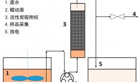 活性炭过滤净化洗涤塔中的废水