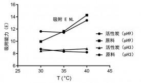 活性炭吸附液体中镍的研究
