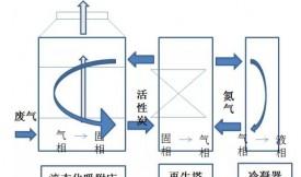 柱状活性炭净化VOCs的主要吸附工艺,工艺选择和活性炭选择