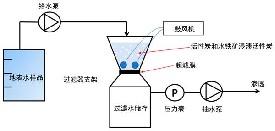 活性炭对超滤膜脱磷的影响