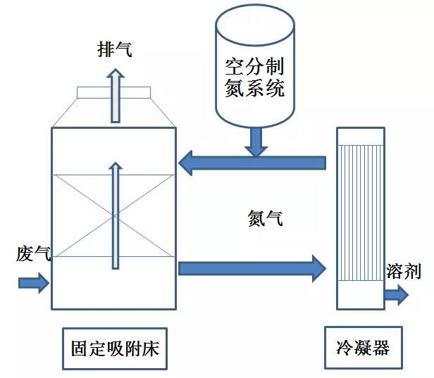 氮气再生固定床吸附回收工艺
